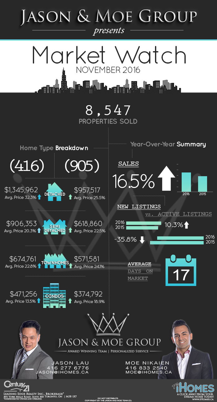 TORONTO REAL ESTATE MARKET WATCH: TORONTO DETACH HOMES UP 32.2% FROM A YEAR AGO!